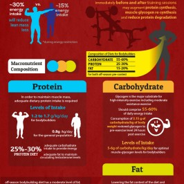 Body Building Diet